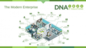 The Modern Enterprise DNA IT
